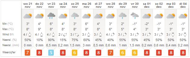 weervoorspelling winter 2012